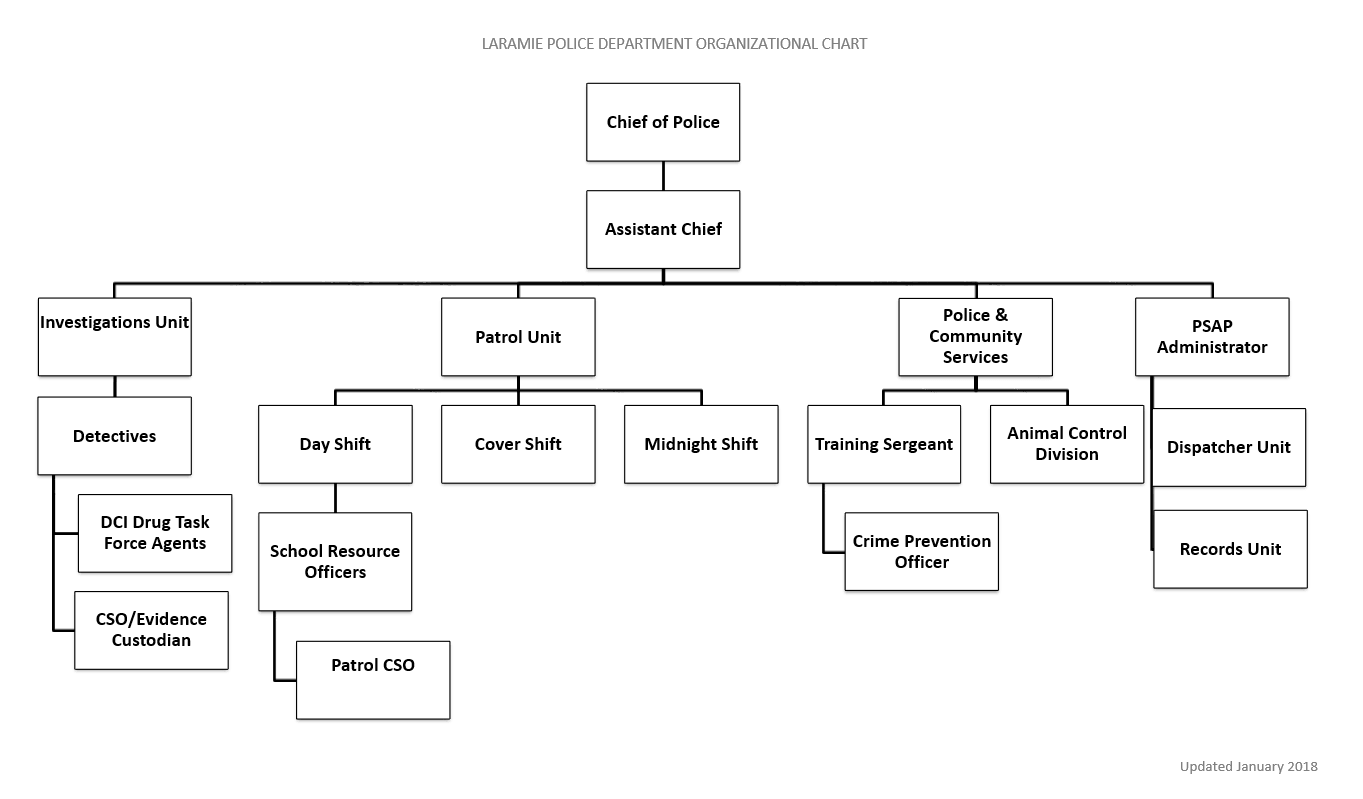 LPD Command Chart