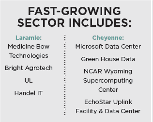 fast growing sectors
